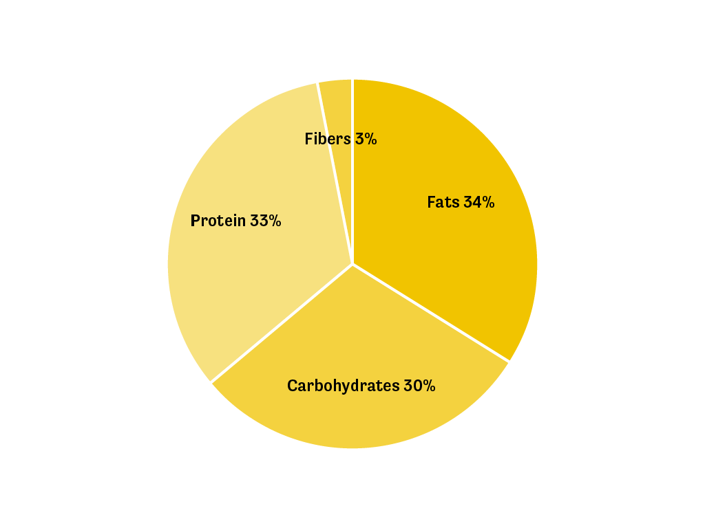 A pie chart showing the macro distribution of the Light Shake in English