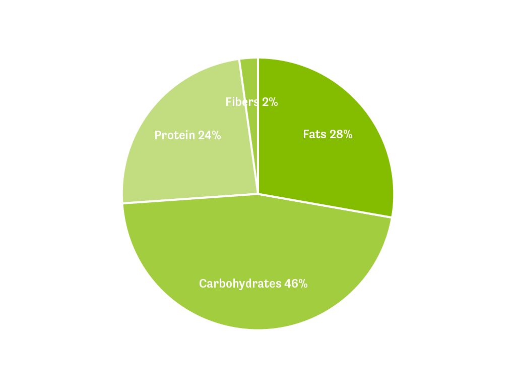 A pie chart showing the macro distribution of the Original Shake in English