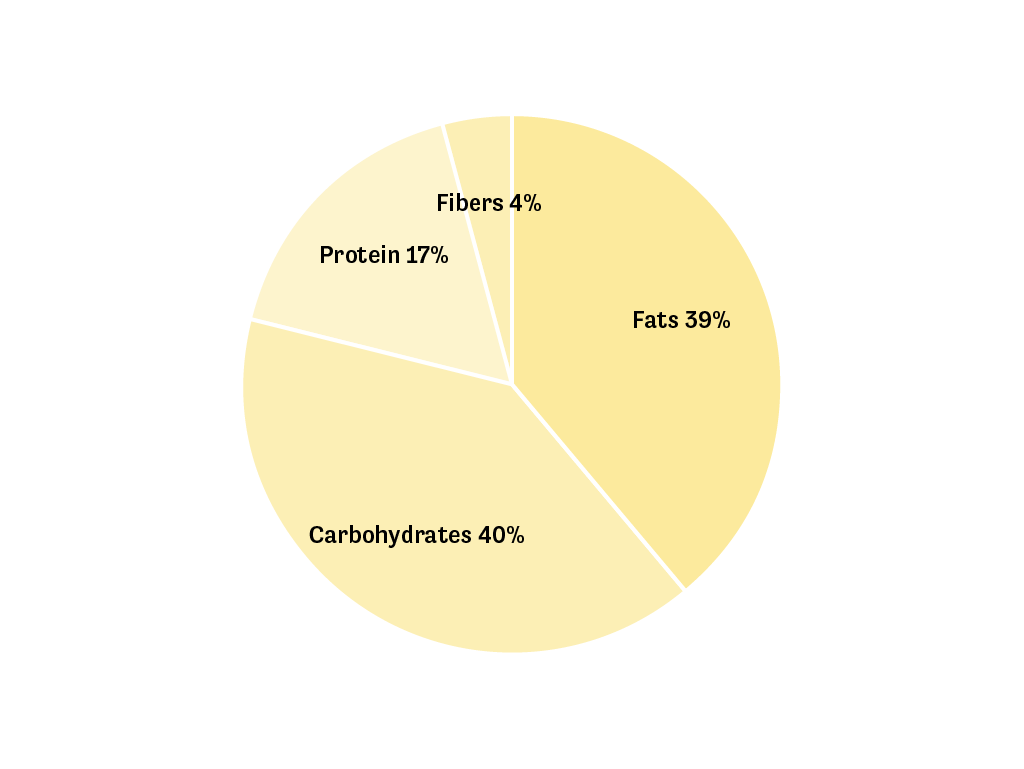 A pie chart showing the macro distribution of the Ready to Drink in English