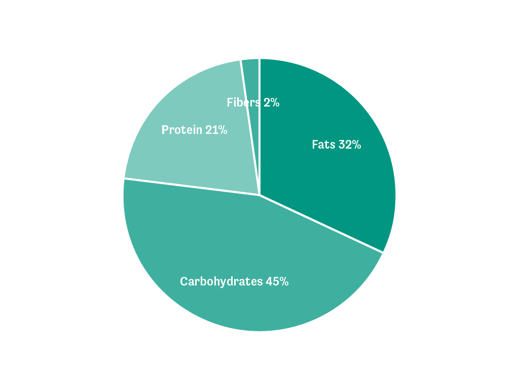 A pie chart showing the macro distribution of the Sports Shake in English