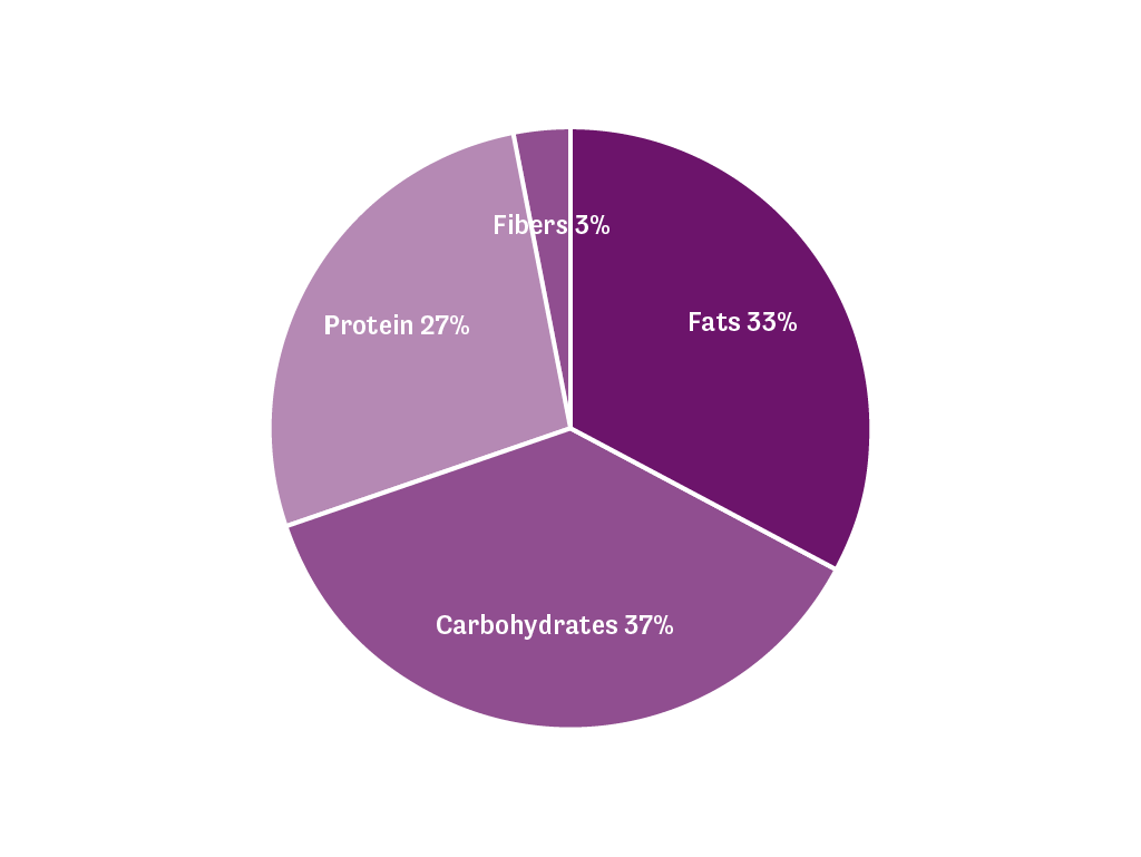 A pie chart showing the macro distribution of the Vitaminbar in English
